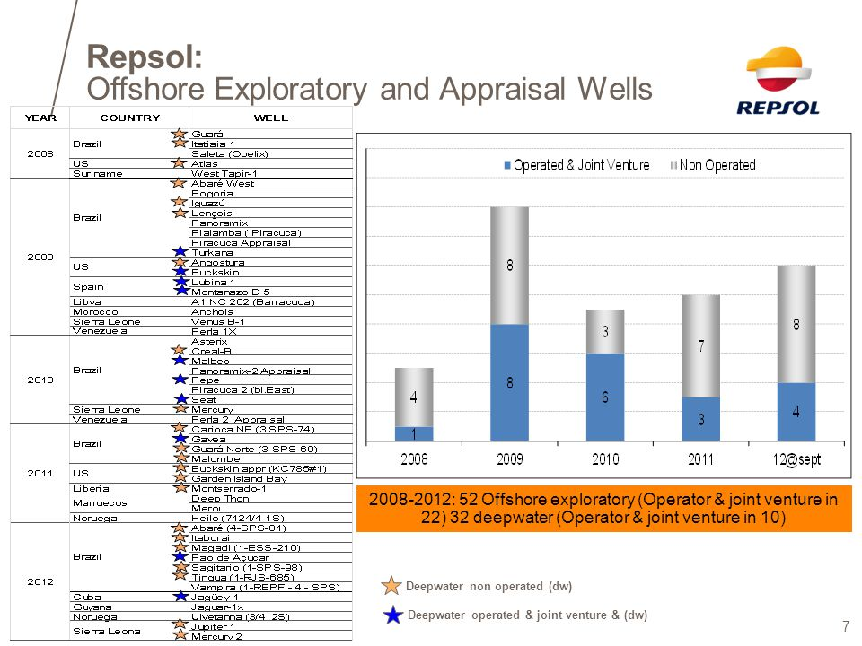 Offshore Exploratory and Appraisal Wells