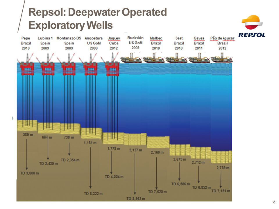 Repsol: Deepwater Operated Exploratory Wells