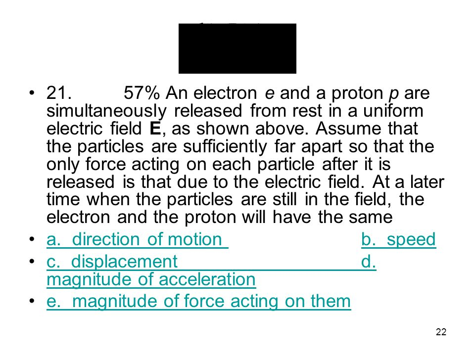 21. 57% An electron e and a proton p are simultaneously released from rest in a uniform electric field E, as shown above. Assume that the particles are sufficiently far apart so that the only force acting on each particle after it is released is that due to the electric field. At a later time when the particles are still in the field, the electron and the proton will have the same