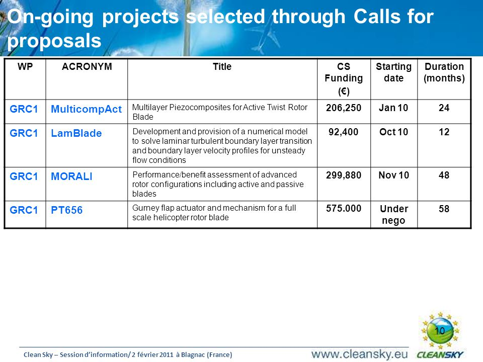 On-going projects selected through Calls for proposals