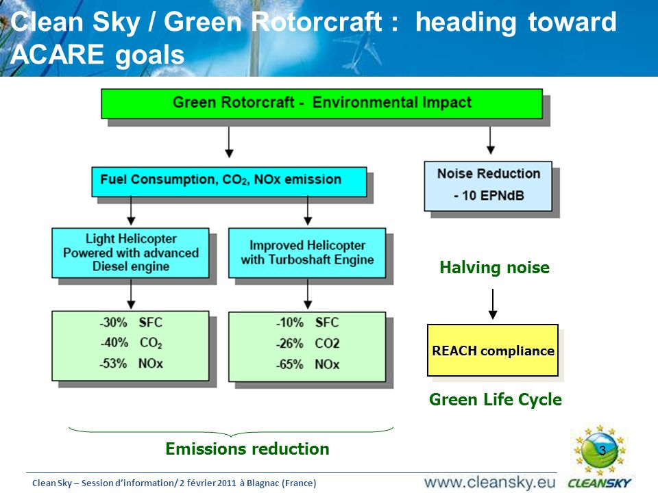 Clean Sky / Green Rotorcraft : heading toward ACARE goals
