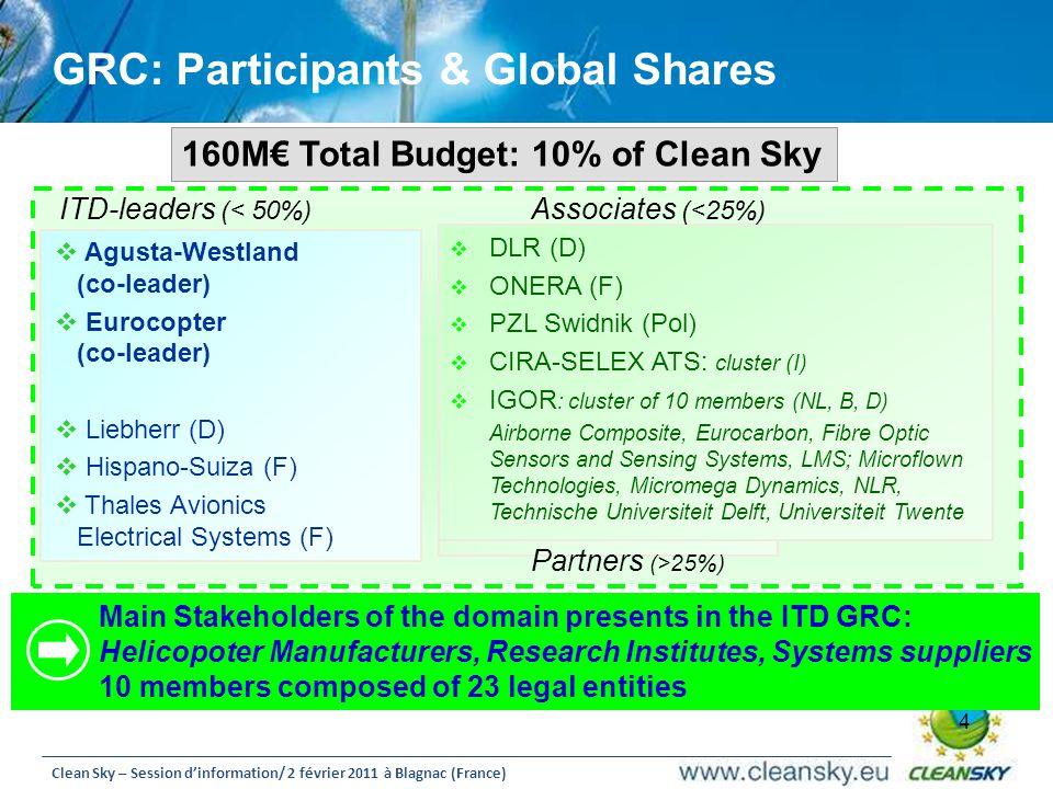 GRC: Participants & Global Shares