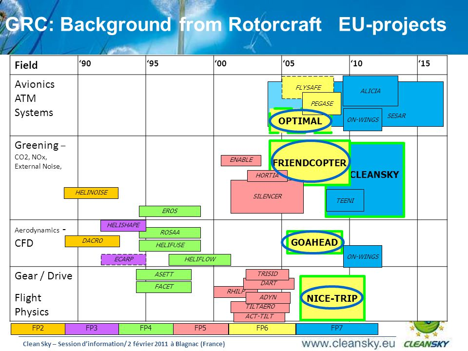 GRC: Background from Rotorcraft EU-projects