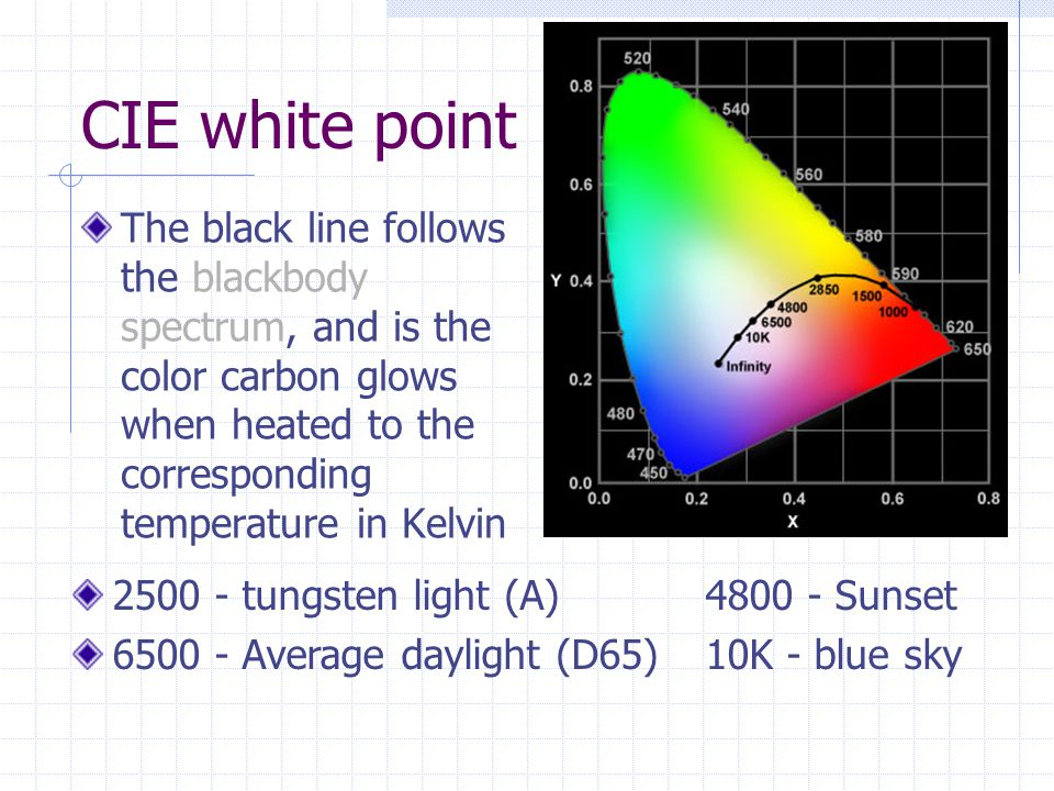 CIE white point The black line follows the blackbody spectrum, and is the color carbon glows when heated to the corresponding temperature in Kelvin.