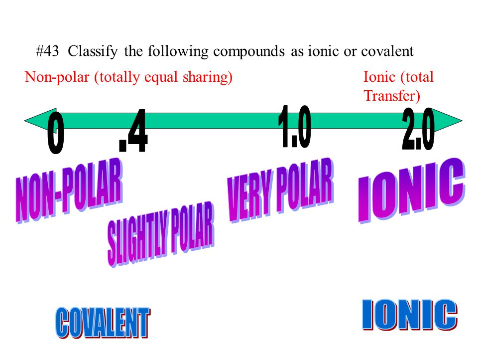 1.0 .4 2.0 NON-POLAR VERY POLAR IONIC SLIGHTLY POLAR IONIC COVALENT