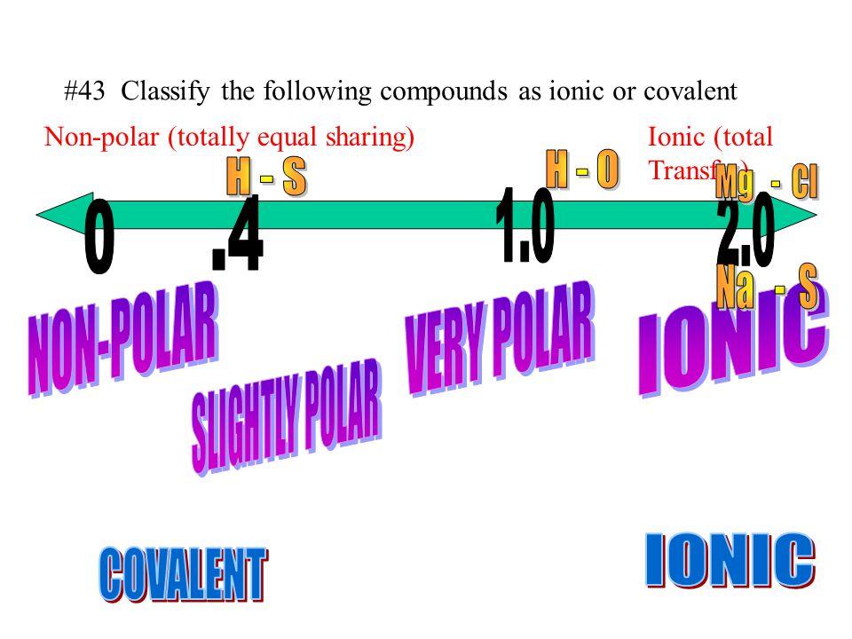 H - O H - S Mg - Cl 1.0 2.0 .4 Na - S NON-POLAR VERY POLAR IONIC