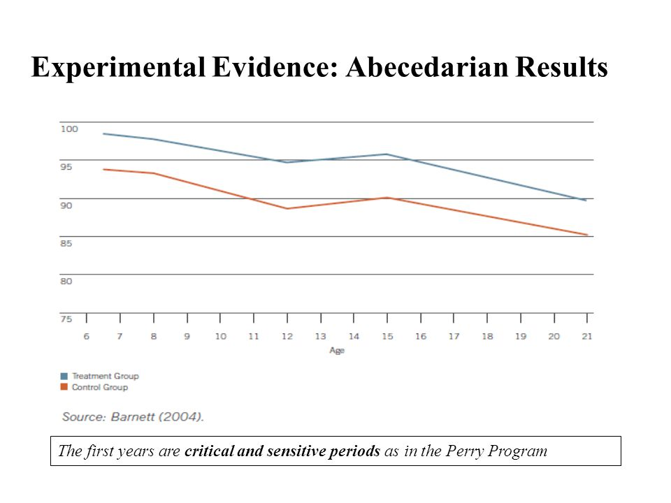 Experimental Evidence: Abecedarian Results