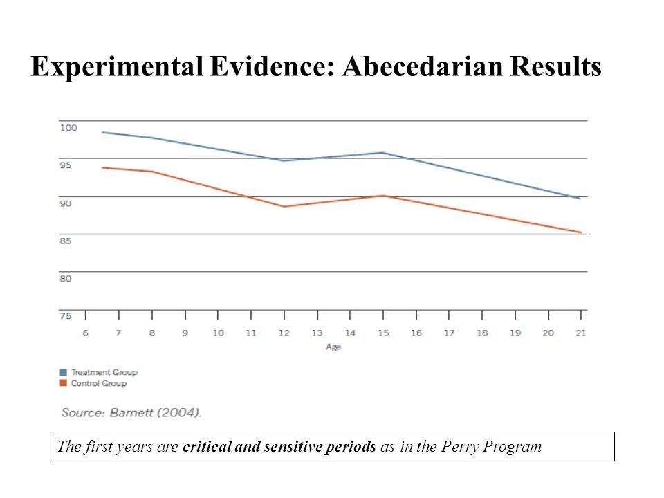 Experimental Evidence: Abecedarian Results