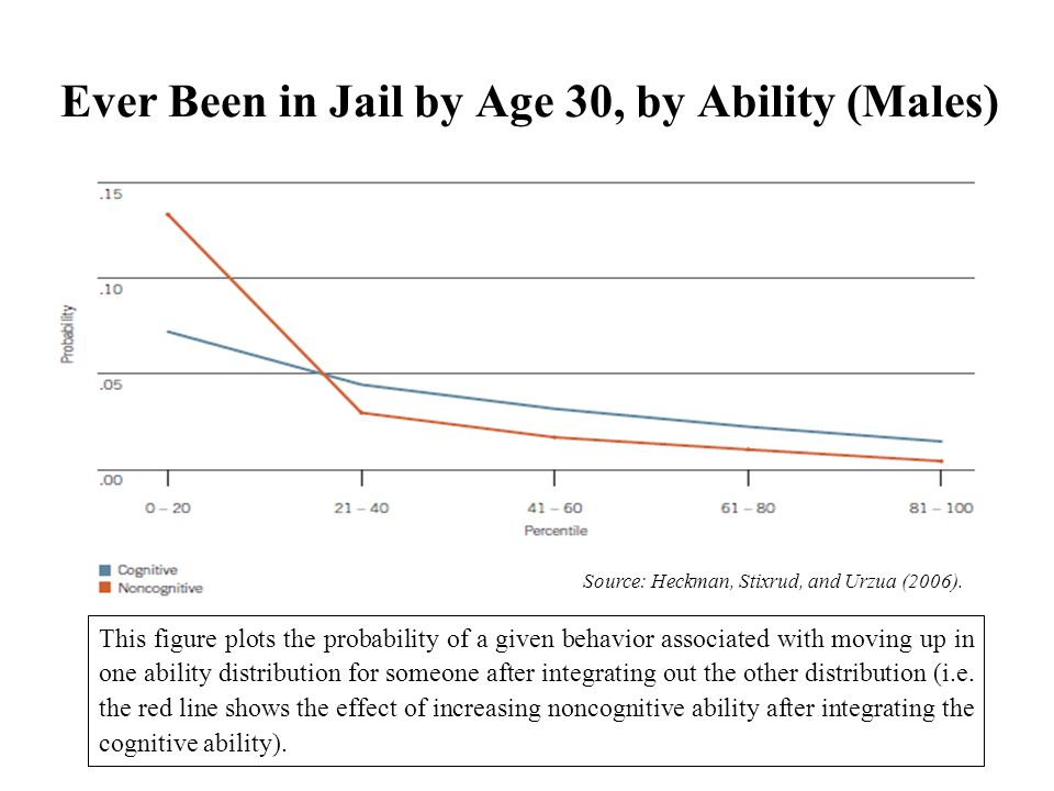 Ever Been in Jail by Age 30, by Ability (Males)