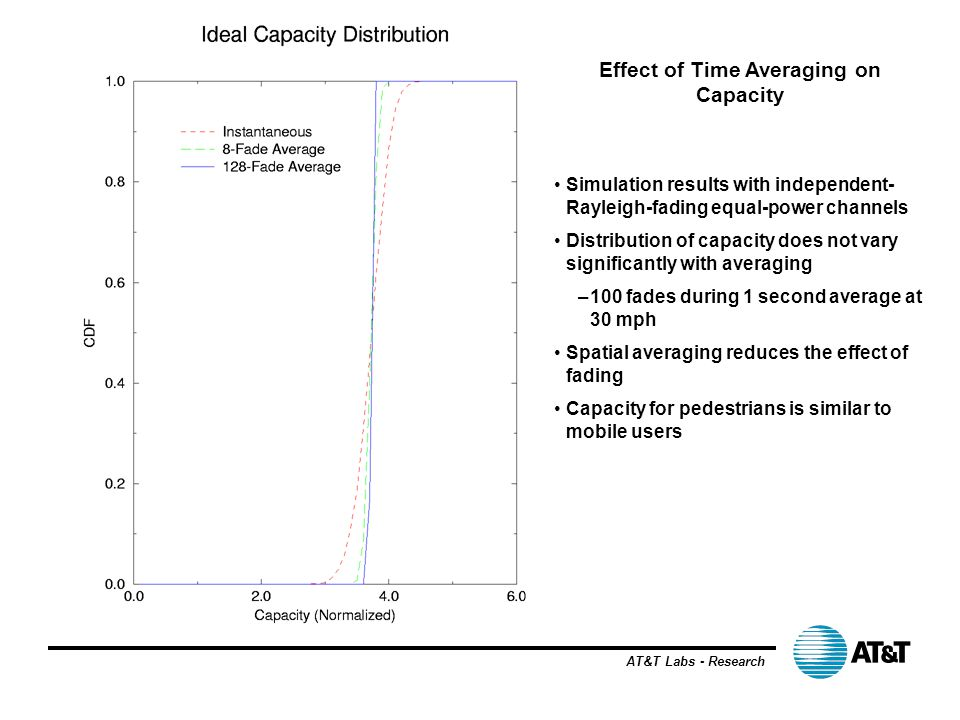 Effect of Time Averaging on Capacity