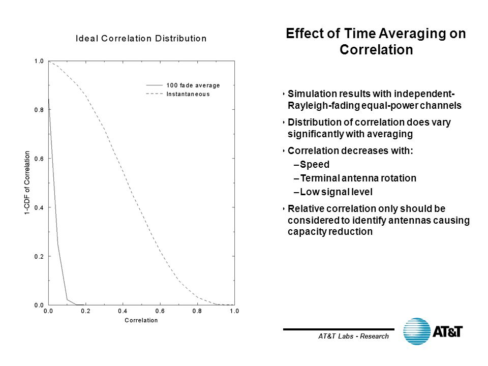 Effect of Time Averaging on Correlation