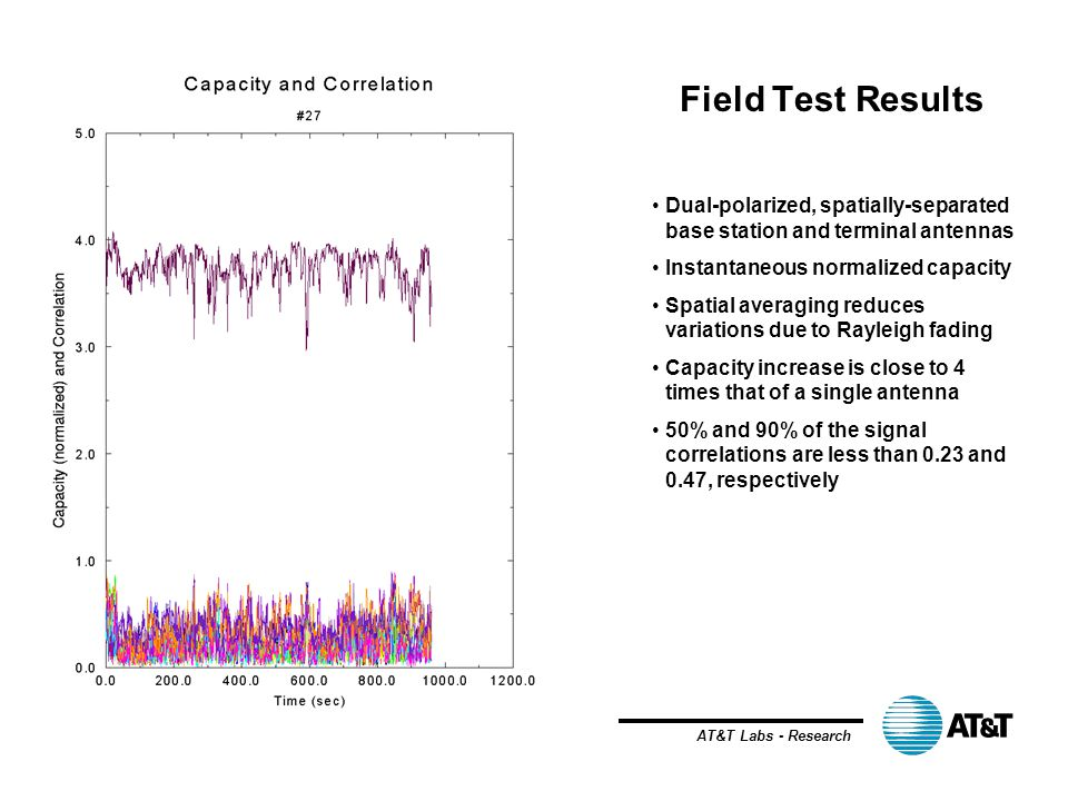 Field Test Results Dual-polarized, spatially-separated base station and terminal antennas. Instantaneous normalized capacity.
