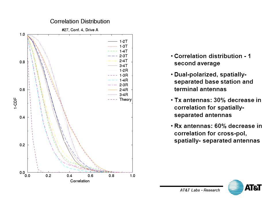 Correlation distribution - 1 second average