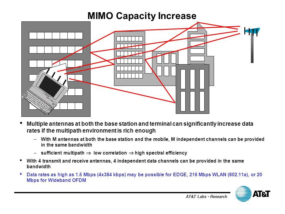 MIMO Capacity Increase