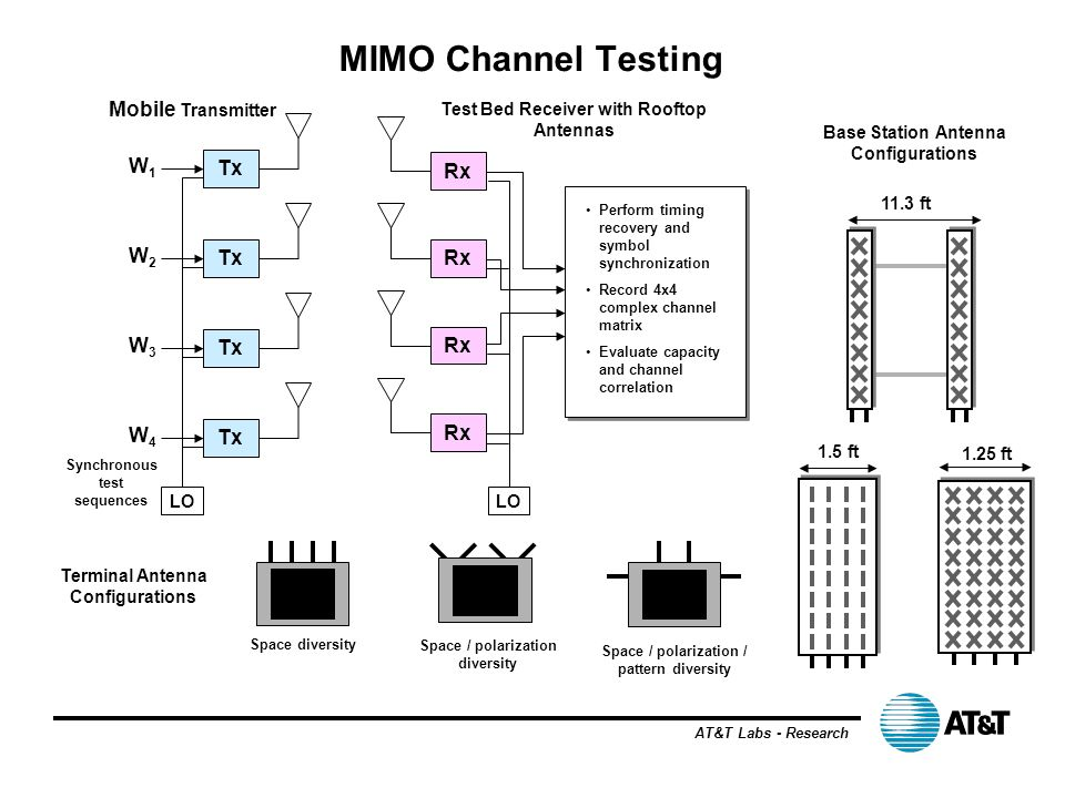 MIMO Channel Testing Mobile Transmitter W1 Tx Rx W2 Tx Rx W3 Tx Rx W4
