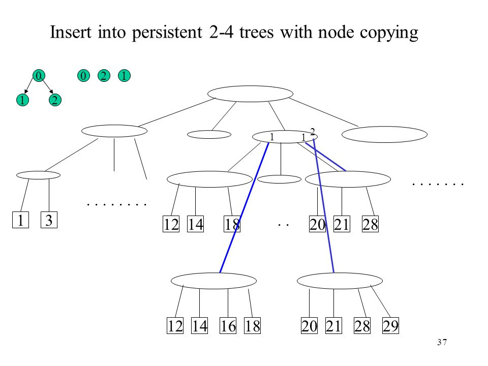 Insert into persistent 2-4 trees with node copying