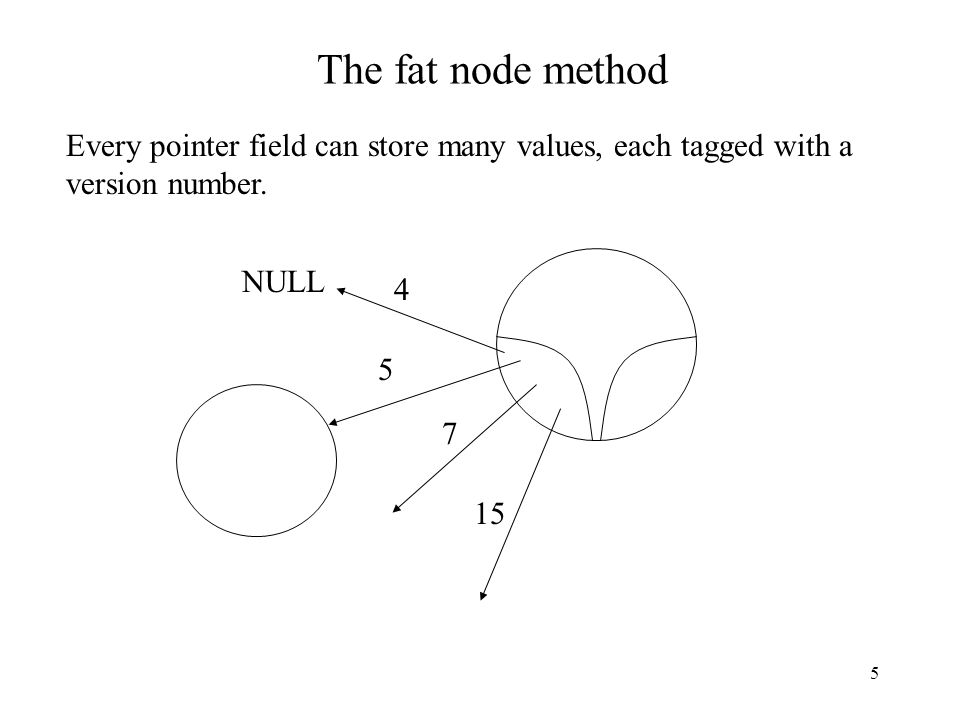 The fat node method Every pointer field can store many values, each tagged with a version number. NULL.