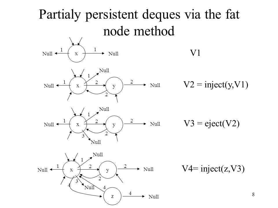 Partialy persistent deques via the fat node method