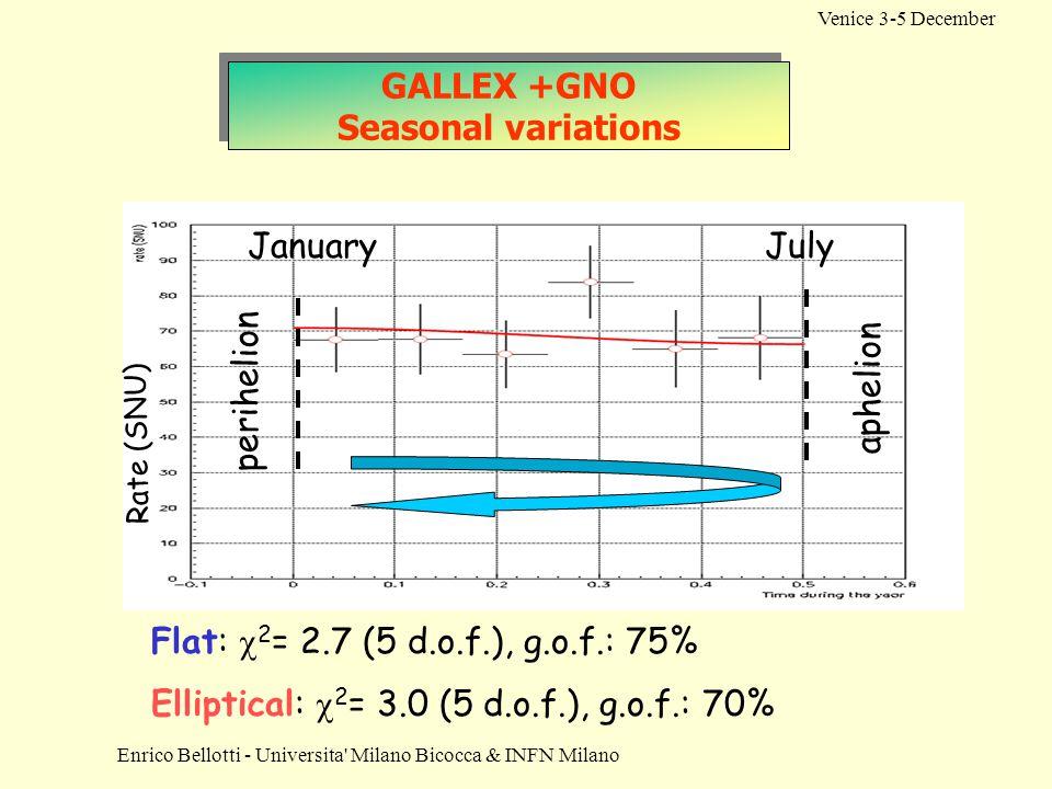 GALLEX +GNO Seasonal variations