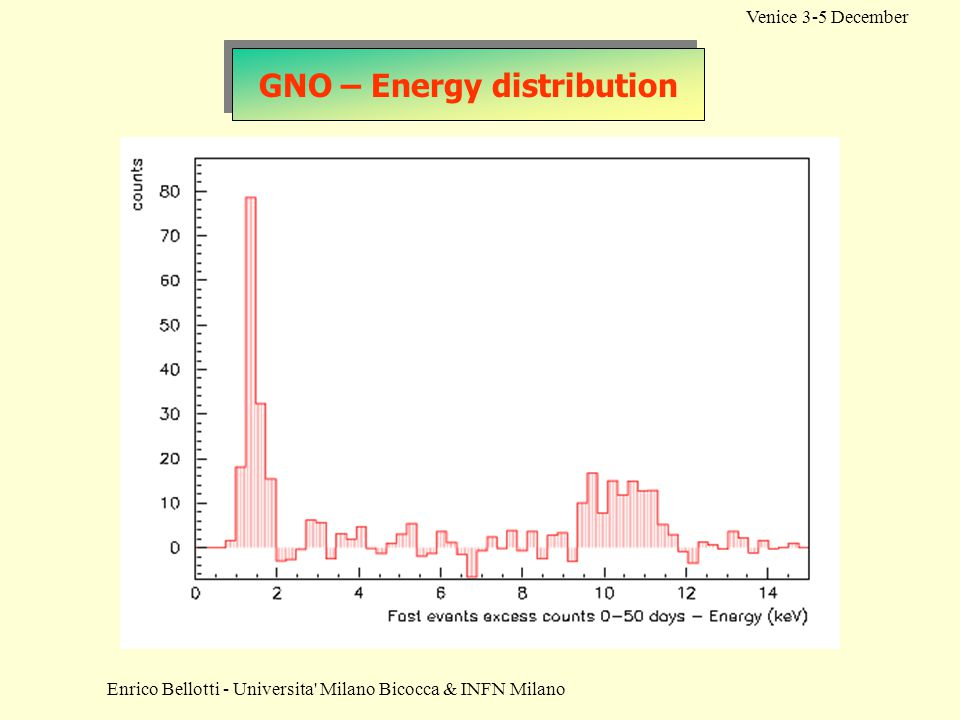 GNO – Energy distribution