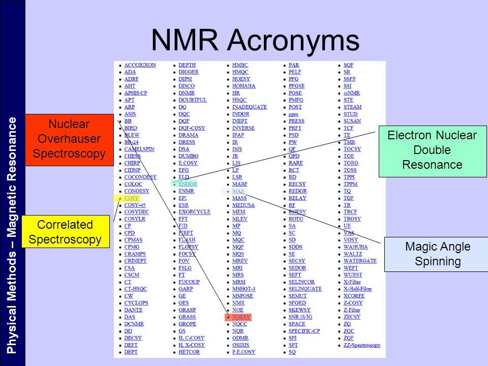 NMR Acronyms Nuclear Overhauser Spectroscopy