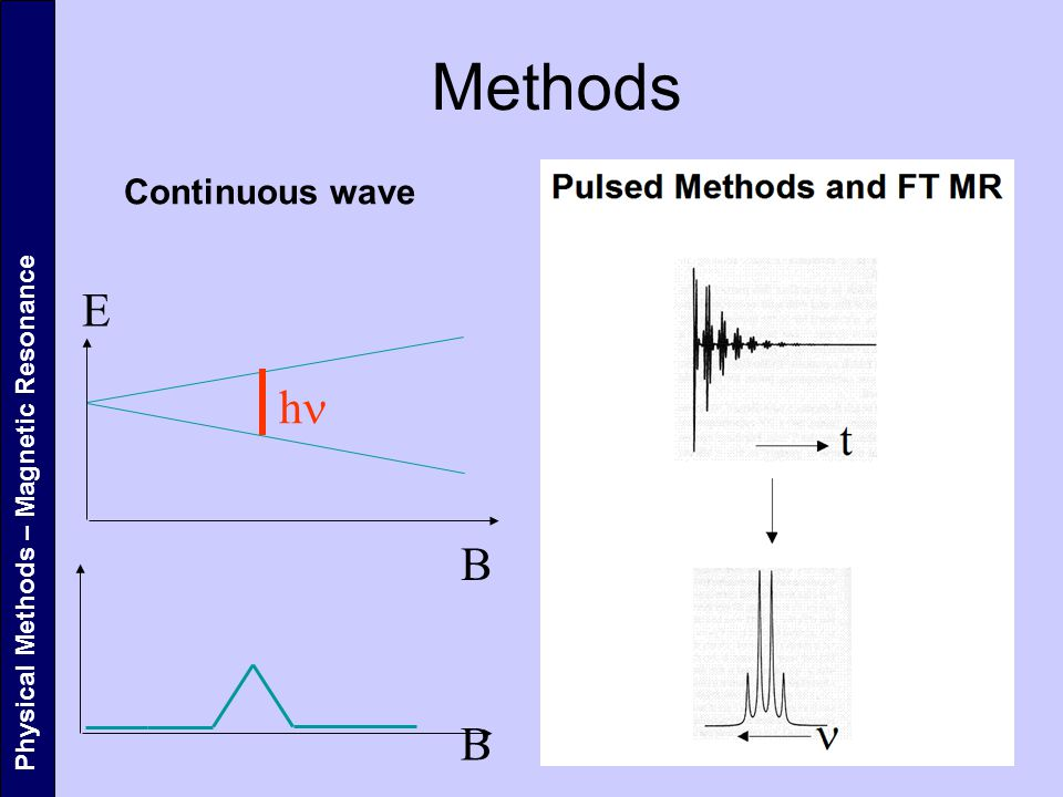 Methods Continuous wave E hn Physical Methods – Magnetic Resonance B B