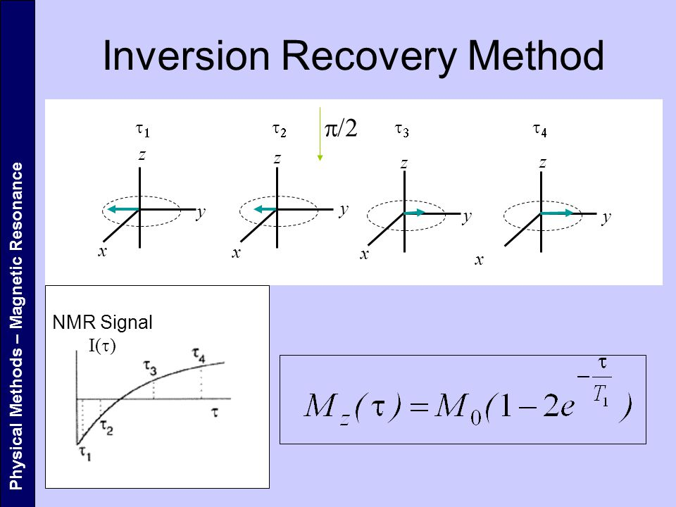 Inversion Recovery Method