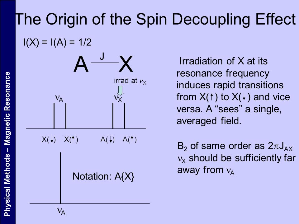 The Origin of the Spin Decoupling Effect