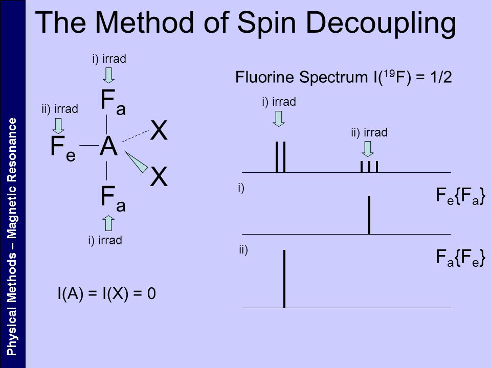 The Method of Spin Decoupling