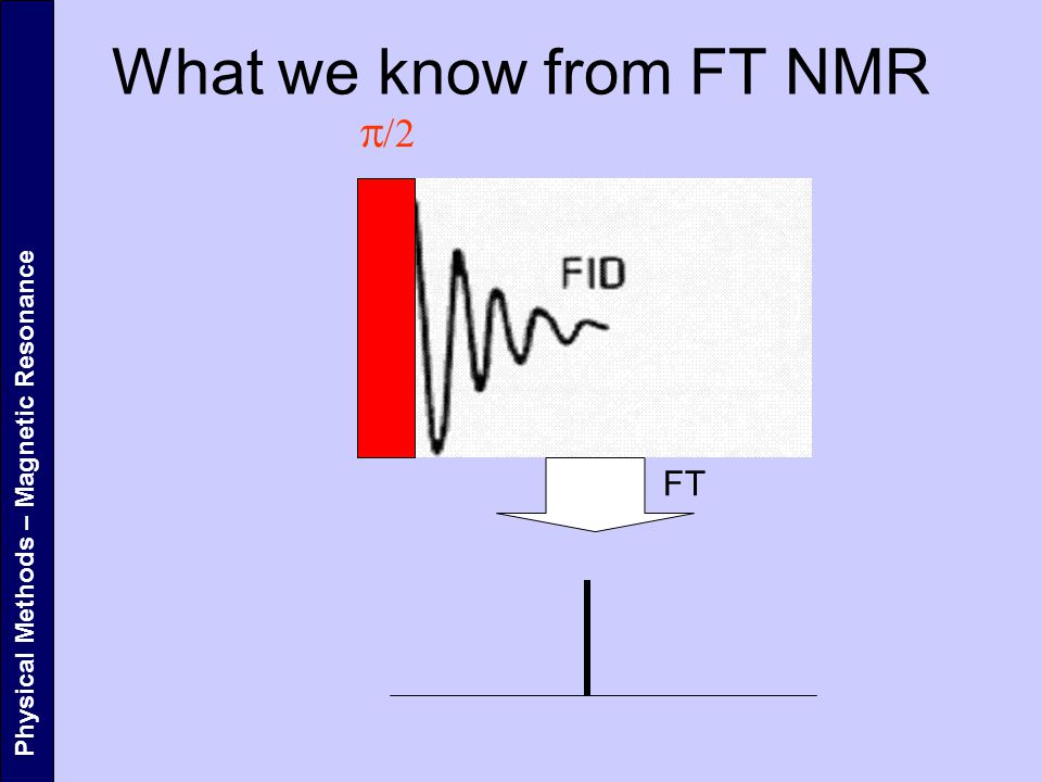 What we know from FT NMR p/2 FT Physical Methods – Magnetic Resonance