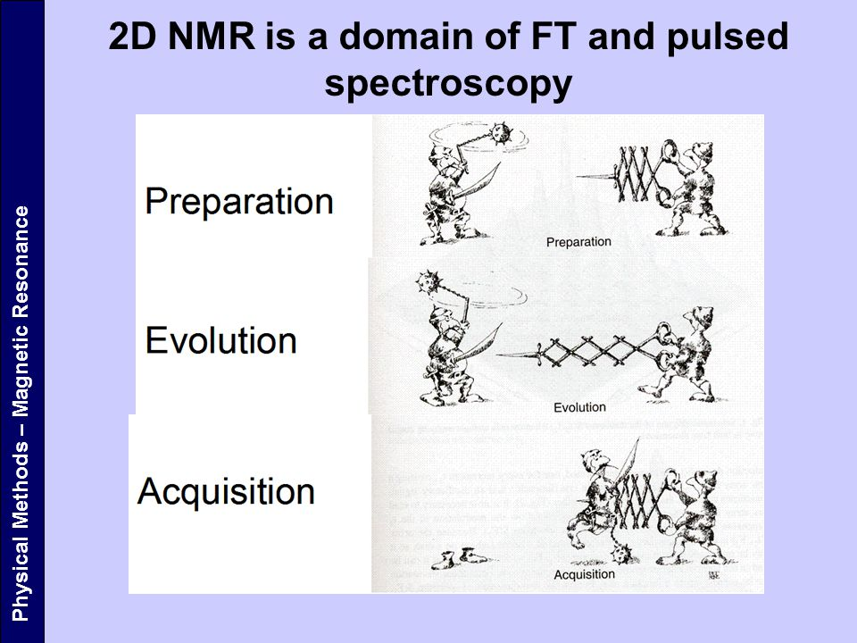 2D NMR is a domain of FT and pulsed spectroscopy