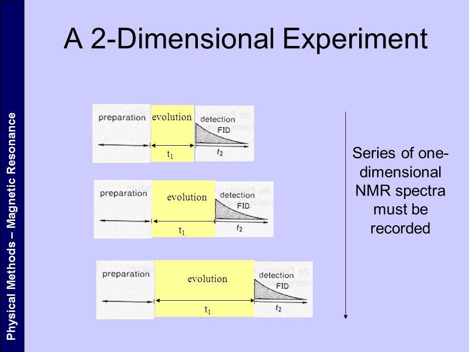 A 2-Dimensional Experiment