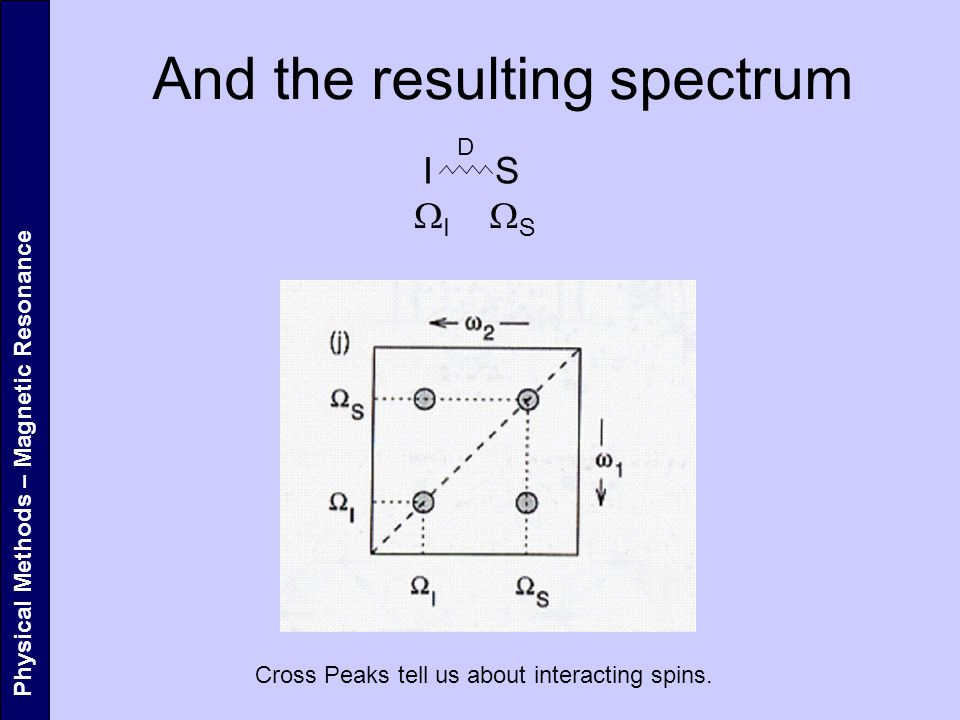 And the resulting spectrum