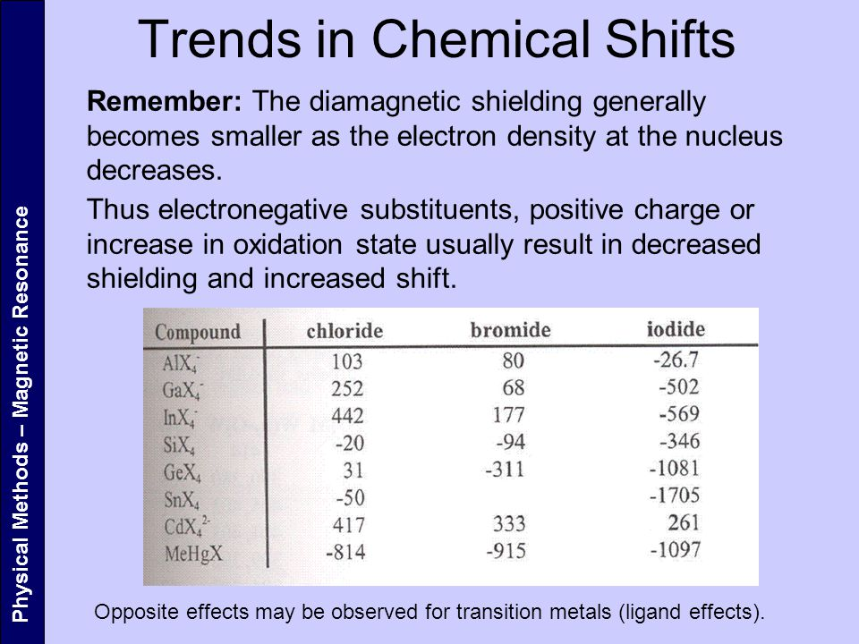 Trends in Chemical Shifts
