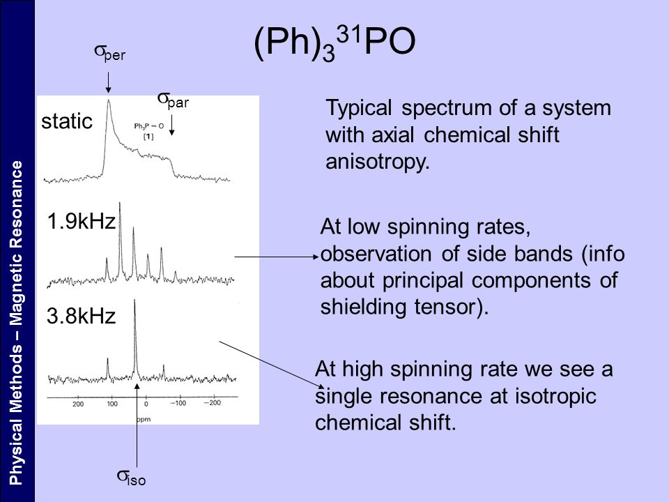 (Ph)331PO sper. spar. Typical spectrum of a system with axial chemical shift anisotropy. static.