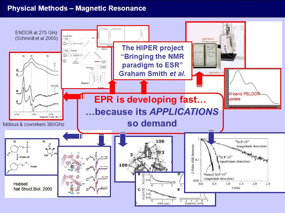 EPR is developing fast… …because its APPLICATIONS