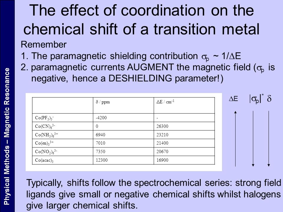 The effect of coordination on the chemical shift of a transition metal