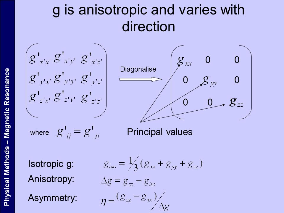 g is anisotropic and varies with direction