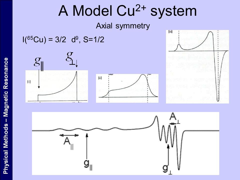 A Model Cu2+ system Axial symmetry I(65Cu) = 3/2 d9, S=1/2 ║ ┴