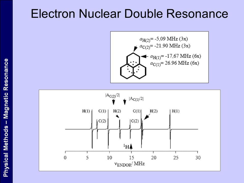 Electron Nuclear Double Resonance
