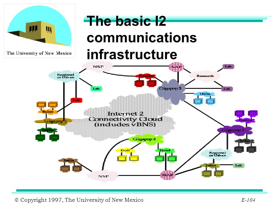 The basic I2 communications infrastructure