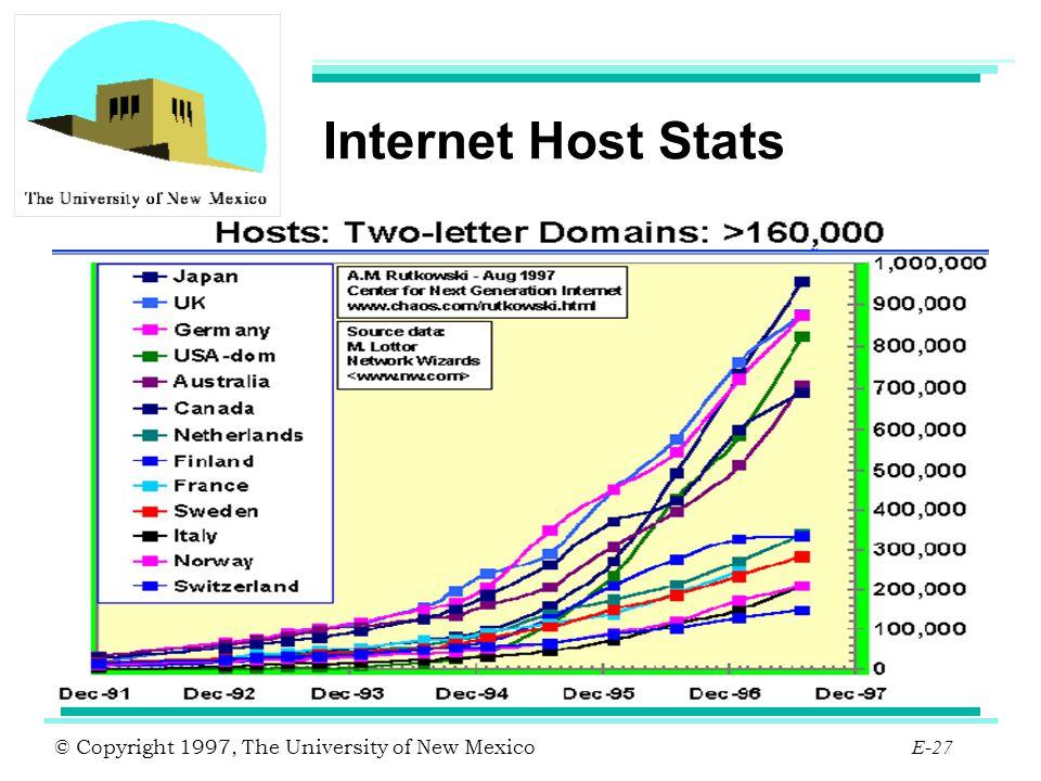 Internet Host Stats