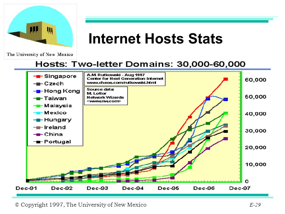 Internet Hosts Stats