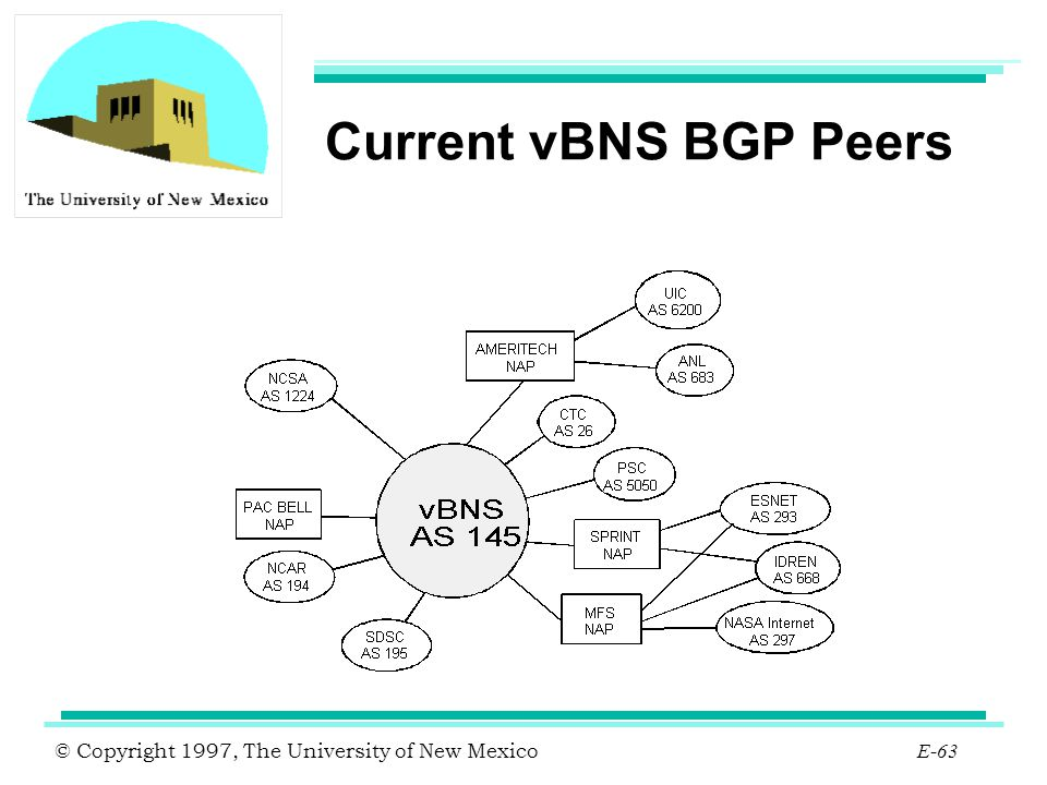Current vBNS BGP Peers