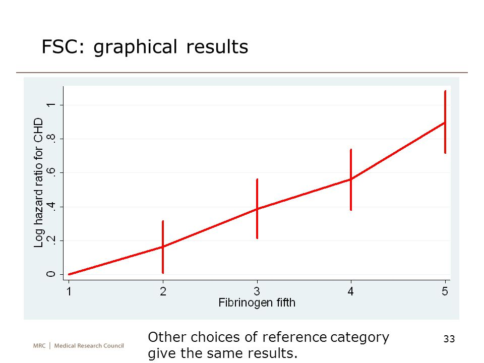 FSC: graphical results