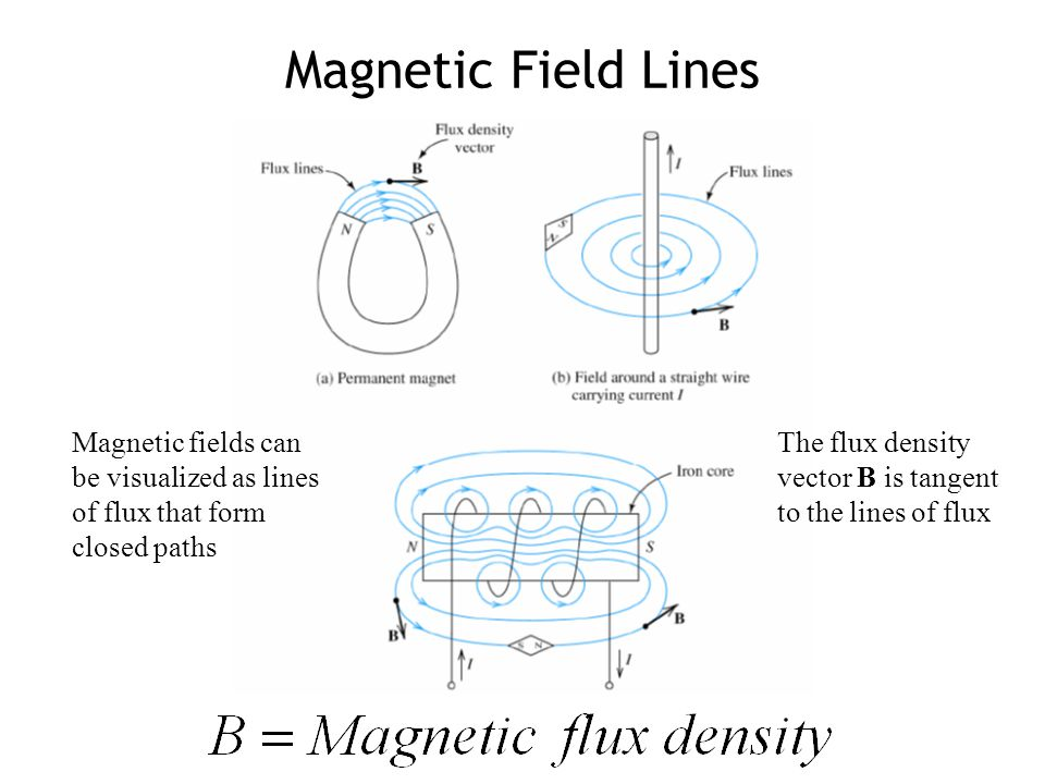 Magnetic Field Lines Magnetic fields can be visualized as lines of flux that form closed paths.