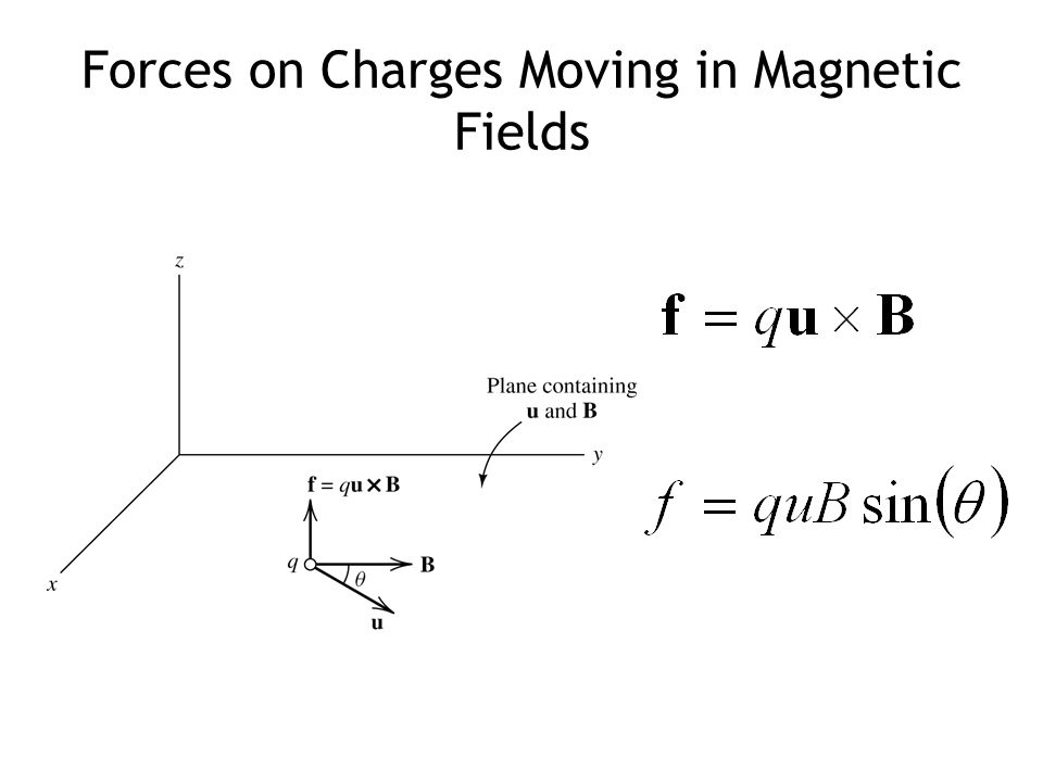 Forces on Charges Moving in Magnetic Fields