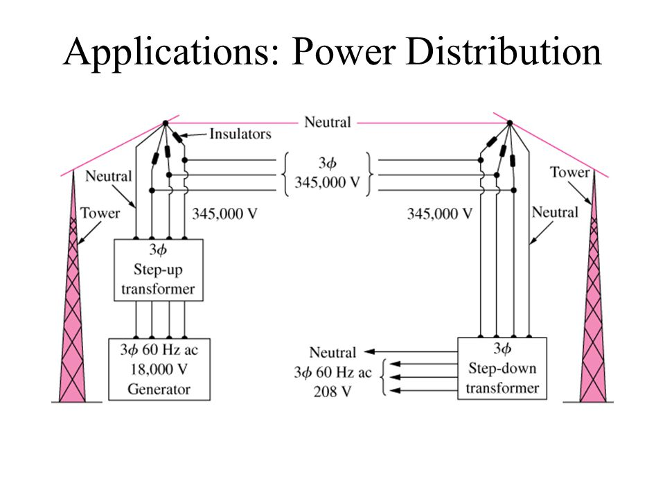 Applications: Power Distribution