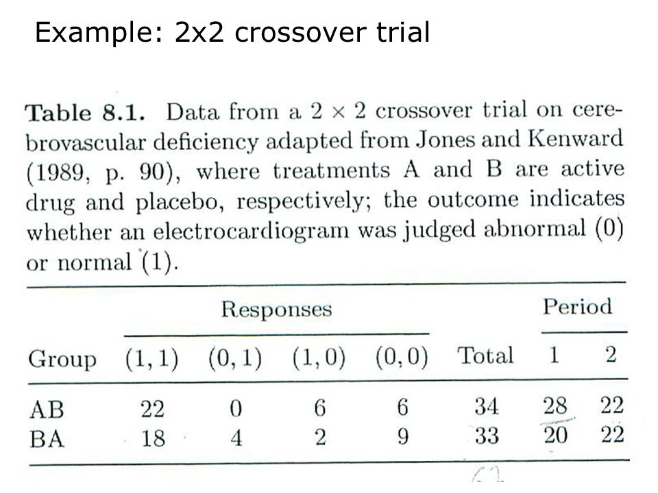 Example: 2x2 crossover trial