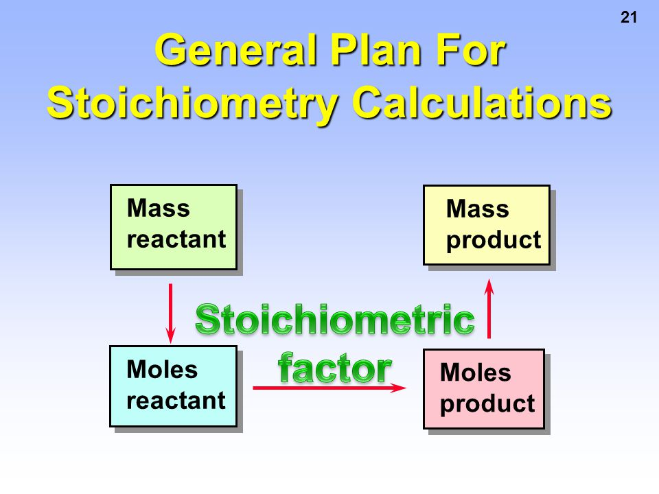 Stoichiometry Calculations